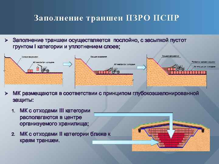 Заполнение траншеи ПЗРО ПСПР Ø Заполнение траншеи осуществляется послойно, с засыпкой пустот грунтом I