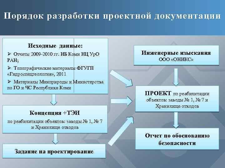 Порядок разработки проектной документации Исходные данные: Ø Отчеты 2009 -2010 гг. ИБ Коми НЦ
