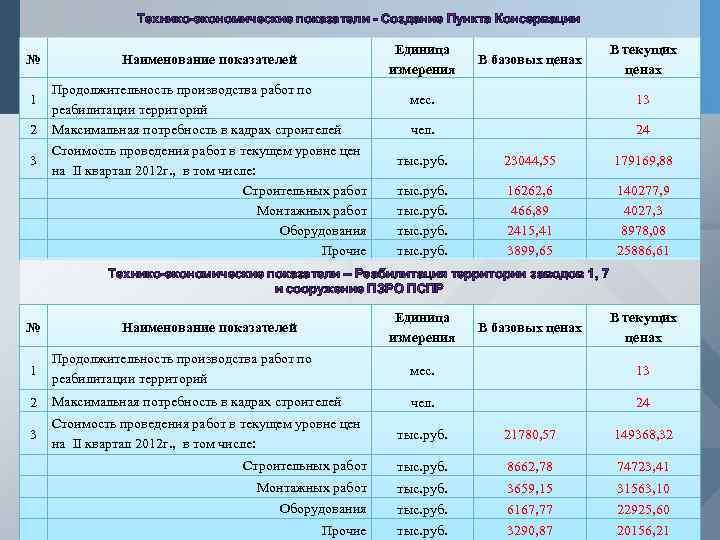 Технико-экономические показатели - Создание Пункта Консервации № 1 2 3 Единица измерения Наименование показателей