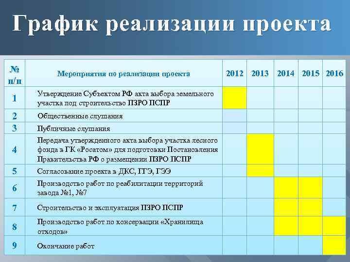 График реализации проекта № п/п 2012 2013 2014 2015 2016 Мероприятия по реализации проекта