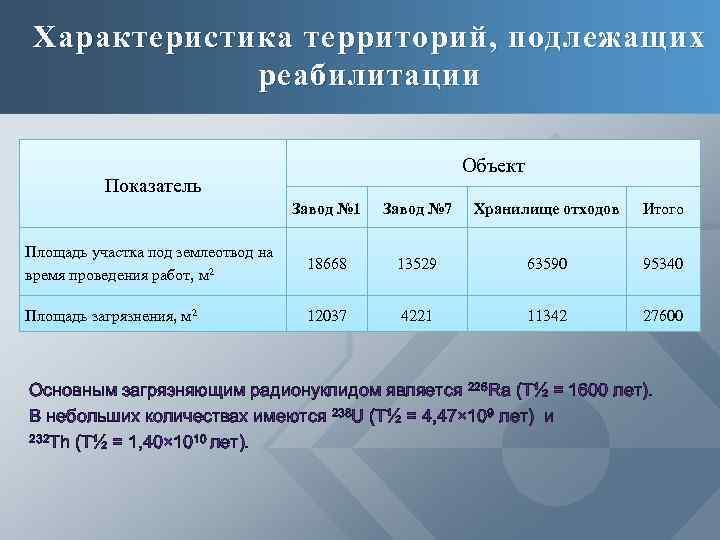 Характеристика территорий, подлежащих реабилитации Объект Показатель Завод № 1 Завод № 7 Хранилище отходов