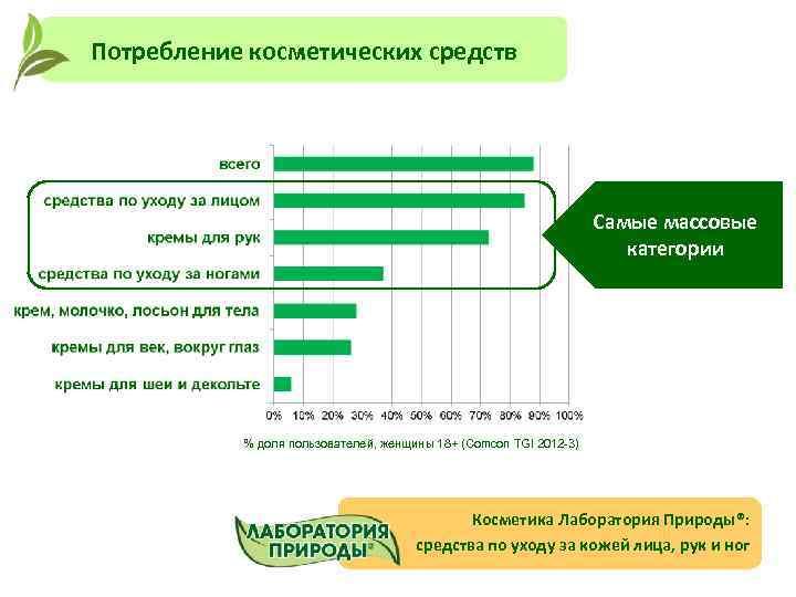 Потребление косметических средств Самые массовые категории % доля пользователей, женщины 18+ (Сomcon TGI 2012