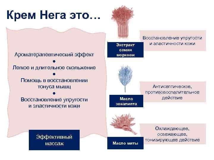 Крем Нега это… Ароматерапевтический эффект ● Легкое и длительное скольжение ● Помощь в восстановлении