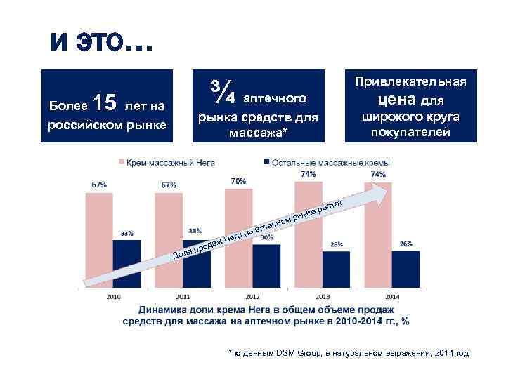 и это… Более ¾ аптечного рынка средств для массажа* 15 лет на российском рынке