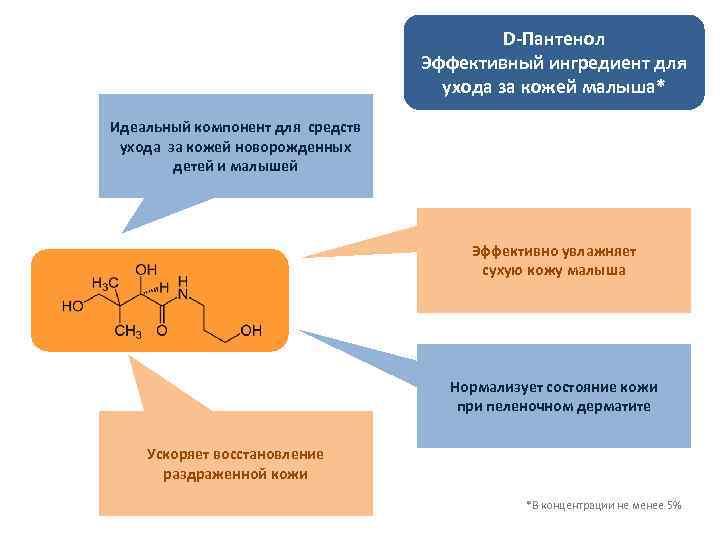 D-Пантенол Эффективный ингредиент для ухода за кожей малыша* Идеальный компонент для средств ухода за