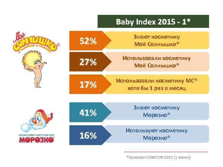 Baby Index 2015 - 1* 52% Знают косметику Моё Солнышко® 27% Использовали косметику Моё