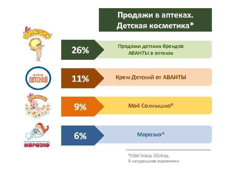Продажи в аптеках. Детская косметика* 26% Продажи детских брендов АВАНТЫ в аптеках 11% Крем