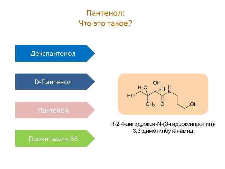 Пантенол: Что это такое? Декспантенол D-Пантенол R-2, 4 -дигидрокси-N-(3 -гидроксипропил)3, 3 -диметилбутанамид Провитамин В