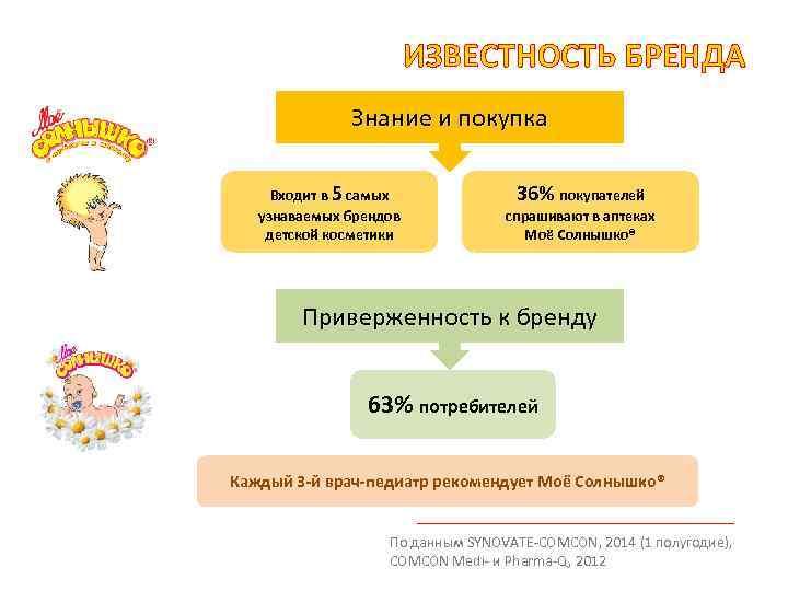 ИЗВЕСТНОСТЬ БРЕНДА Знание и покупка Входит в 5 самых узнаваемых брендов детской косметики 36%