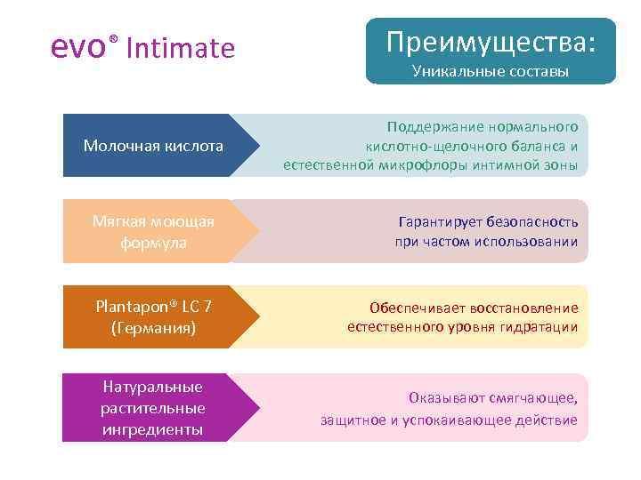 evo® Intimate Преимущества: Уникальные составы Молочная кислота Поддержание нормального кислотно-щелочного баланса и естественной микрофлоры