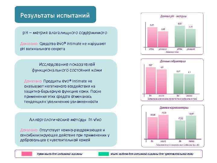 Результаты испытаний р. Н – метрия влагалищного содержимого Доказано: Средства еvo® Intimate не нарушают