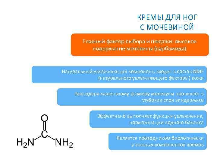 КРЕМЫ ДЛЯ НОГ С МОЧЕВИНОЙ Главный фактор выбора и покупки: высокое содержание мочевины (карбамида)
