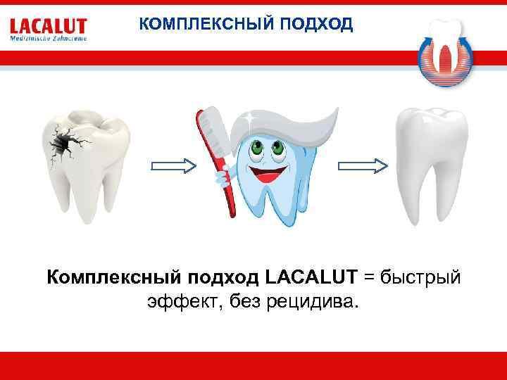 КОМПЛЕКСНЫЙ ПОДХОД Комплексный подход LACALUT = быстрый эффект, без рецидива.