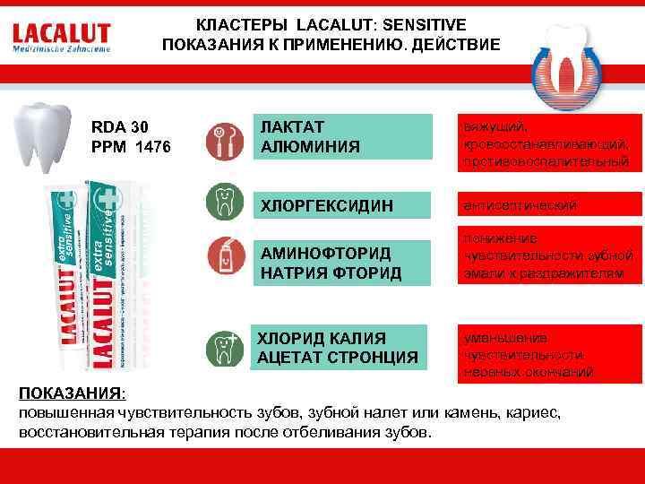 КЛАСТЕРЫ LACALUT: SENSITIVE ПОКАЗАНИЯ К ПРИМЕНЕНИЮ. ДЕЙСТВИЕ ЛАКТАТ АЛЮМИНИЯ вяжущий, кровоостанавливающий, противовоспалительный ХЛОРГЕКСИДИН антисептический