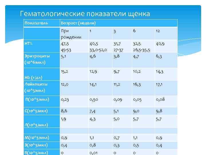 Гематологические показатели щенка Показатель Возраст (недели) При рождении 47, 5 45 -53 5, 1