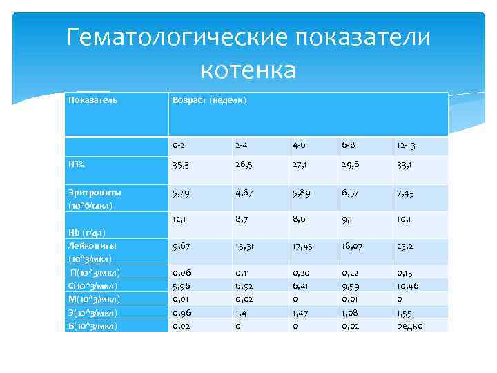 Гематологические показатели котенка Показатель Возраст (недели) 0 -2 2 -4 4 -6 6 -8