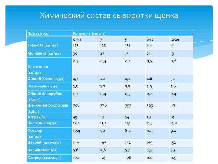 Химический состав сыворотки щенка Показатель Глюкоза (мг/дл) Возраст (недели) 0, 5 -1 3 126