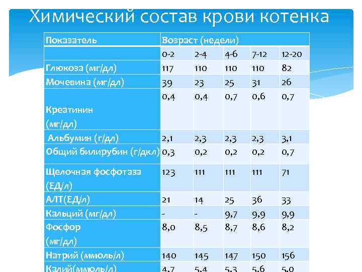 Химический состав крови котенка Показатель Возраст (недели) 0 -2 2 -4 4 -6 Глюкоза