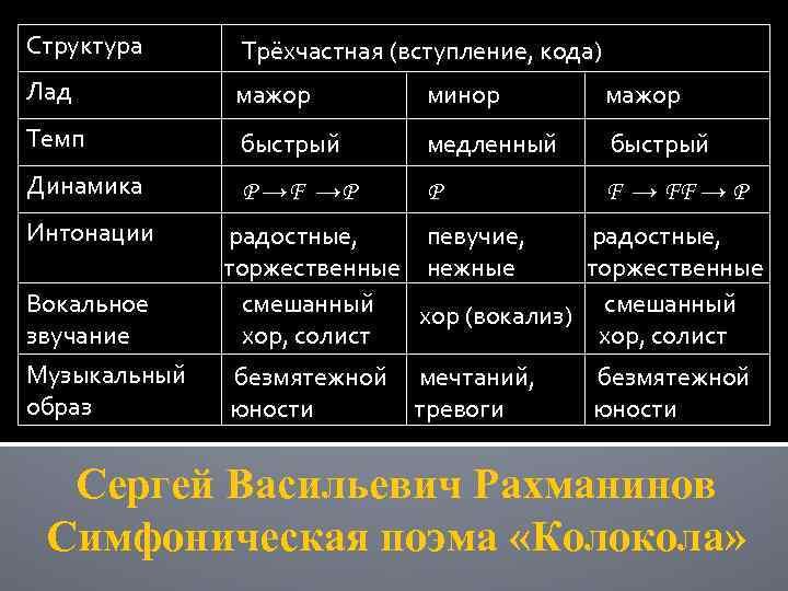 Структура Трёхчастная (вступление, кода) Лад мажор минор мажор Темп быстрый медленный быстрый Динамика P