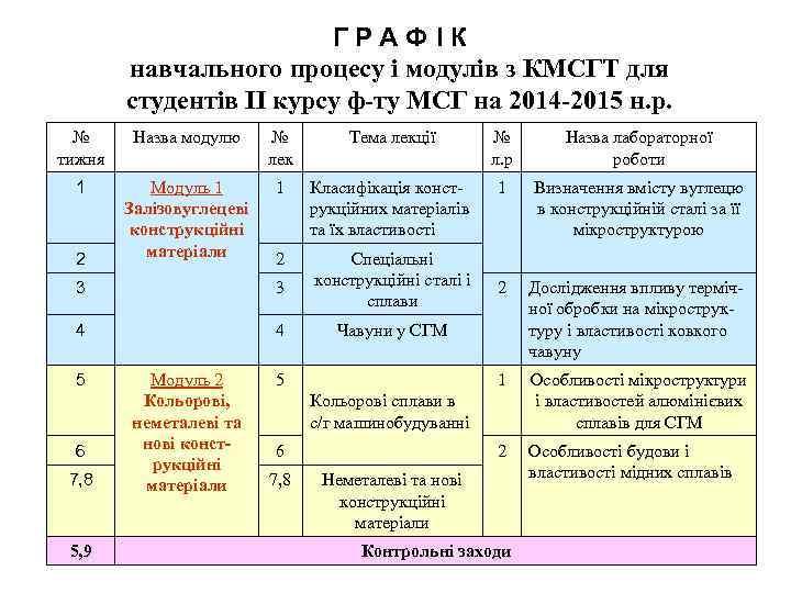 ГРАФІК навчального процесу і модулів з КМСГТ для студентів II курсу ф-ту МСГ на