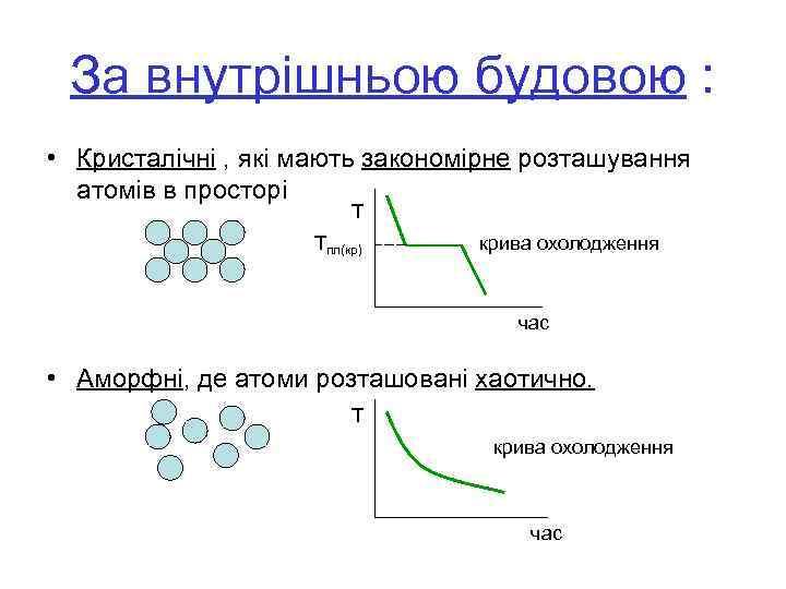 За внутрішньою будовою : • Кристалічні , які мають закономірне розташування атомів в просторі