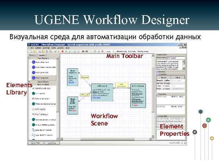 UGENE Workflow Designer Визуальная среда для автоматизации обработки данных Main Toolbar Elements Library Workflow