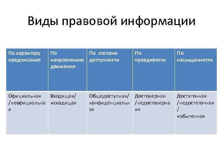 Виды правовой информации По характеру предписания По По степени направлению доступности движения Официальная Входящая/