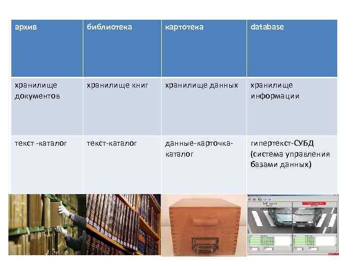 архив библиотека картотека database хранилище документов хранилище книг хранилище данных хранилище информации текст -каталог