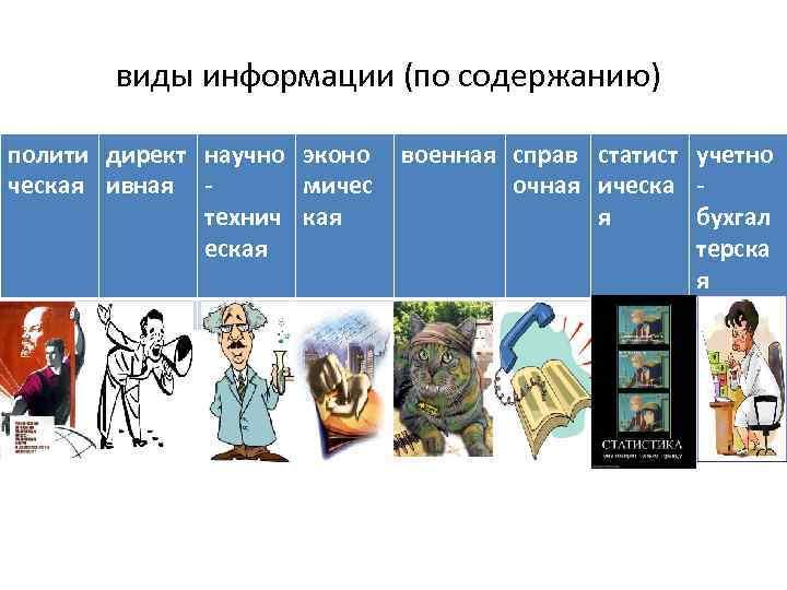 виды информации (по содержанию) полити директ научно эконо ческая ивная мичес технич кая еская