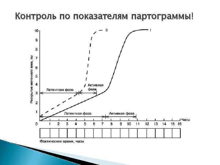 Контроль по показателям партограммы!