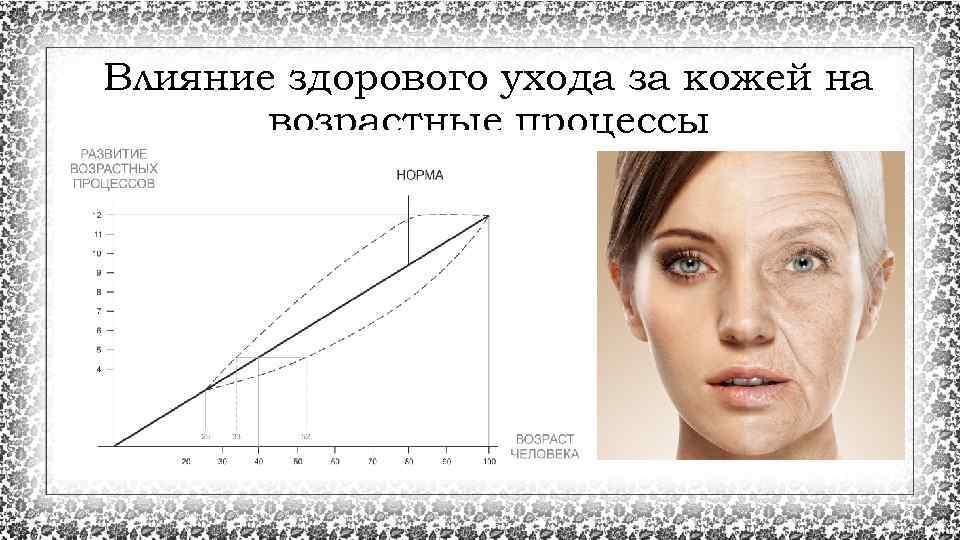 Влияние здорового ухода за кожей на возрастные процессы