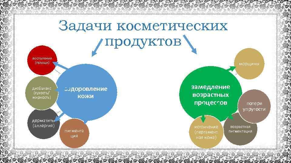 Задачи косметических продуктов воспаления (прыщи) дисбаланс (сухость/ жирность) дерматиты (аллергия) морщины оздоровление кожи пигмента