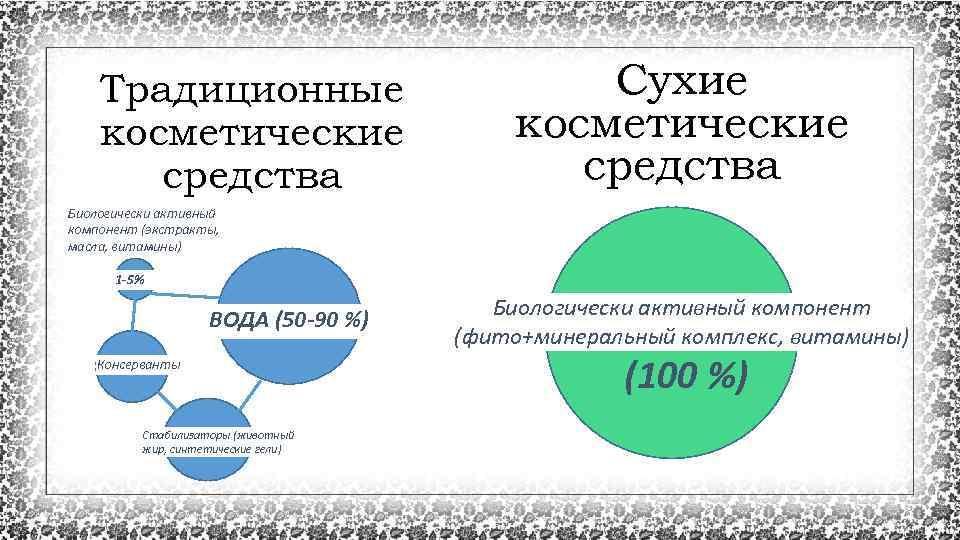 Традиционные косметические средства Сухие косметические средства Биологически активный компонент (экстракты, масла, витамины) 1 -5%