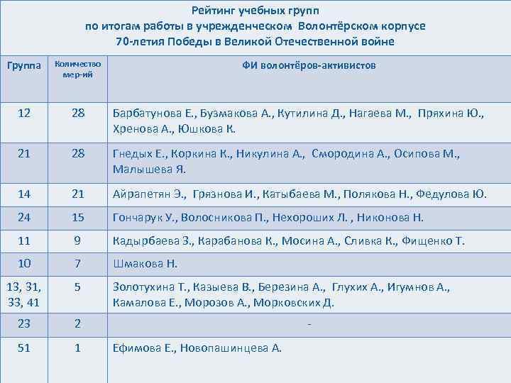 Рейтинг учебных групп по итогам работы в учрежденческом Волонтёрском корпусе 70 -летия Победы в