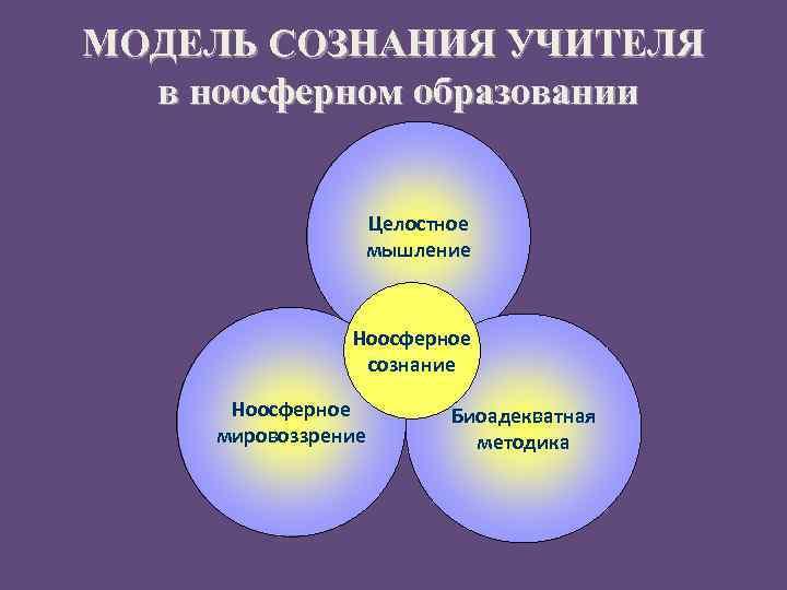 МОДЕЛЬ СОЗНАНИЯ УЧИТЕЛЯ в ноосферном образовании Целостное мышление Ноосферное сознание Ноосферное мировоззрение Биоадекватная методика