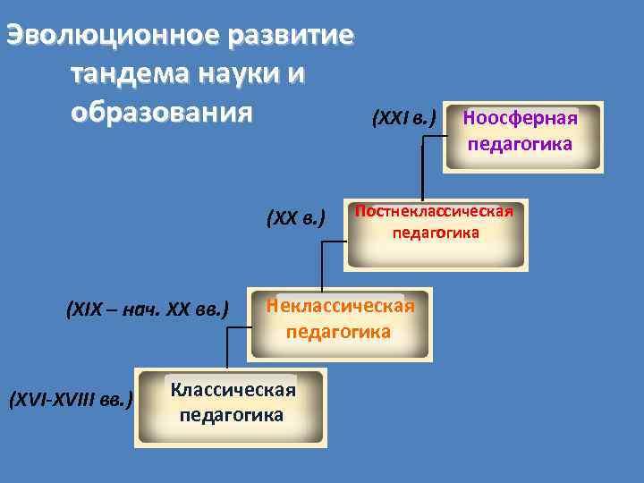 Эволюционное развитие тандема науки и образования (XX в. ) (XIX – нач. XX вв.