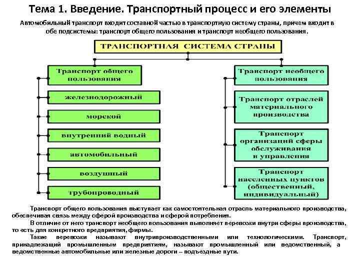 Тема 1. Введение. Транспортный процесс и его элементы Автомобильный транспорт входит составной частью в