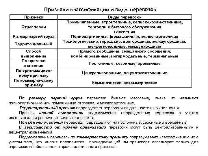 Признаки классификации и виды перевозок Признаки Отраслевой Размер партий груза Территориальный Способ выполнения По