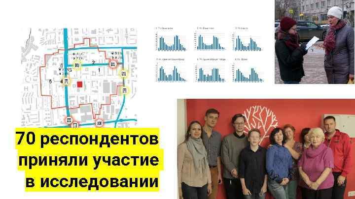 70 респондентов приняли участие в исследовании