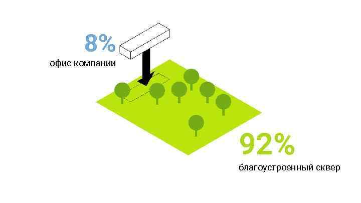 8% офис компании 92% благоустроенный сквер