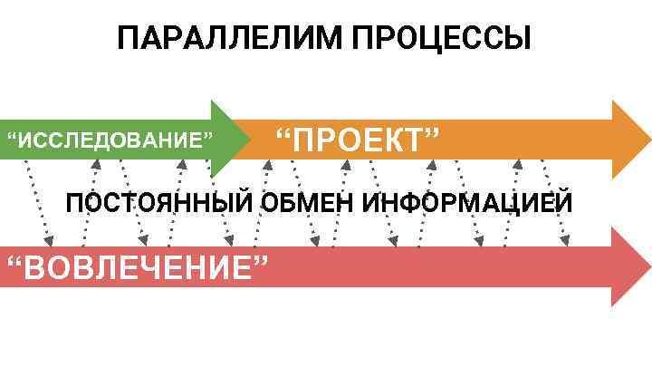 """ПАРАЛЛЕЛИМ ПРОЦЕССЫ """"ИССЛЕДОВАНИЕ"""" """"ПРОЕКТ"""" ПОСТОЯННЫЙ ОБМЕН ИНФОРМАЦИЕЙ """"ВОВЛЕЧЕНИЕ"""""""