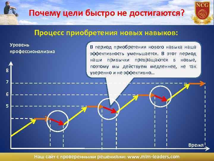 Почему цели быстро не достигаются? Процесс приобретения новых навыков: Уровень профессионализма 8 В период