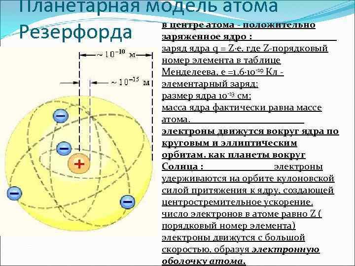 Планетарная модель атома в центре атома - положительно Резерфорда заряженное ядро : заряд ядра