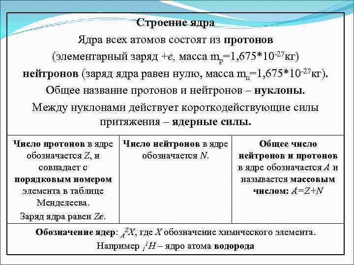 Строение ядра Ядра всех атомов состоят из протонов (элементарный заряд +е, масса mp=1, 675*10