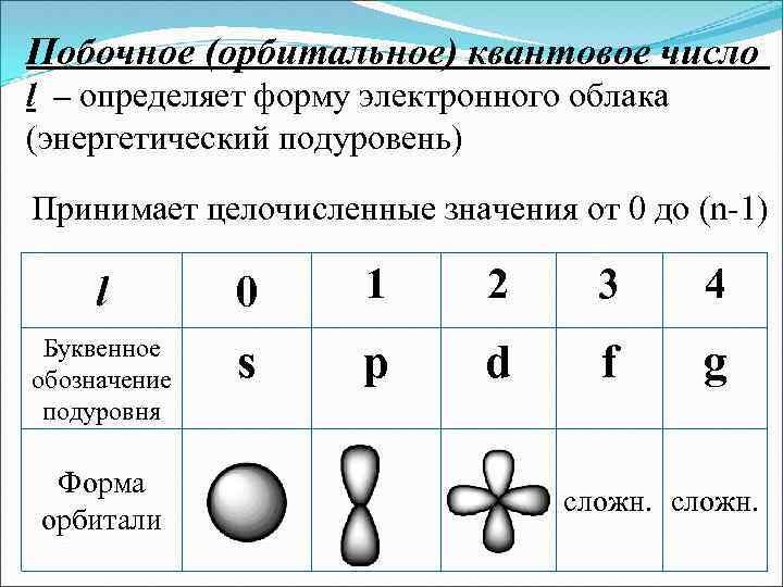 Побочное (орбитальное) квантовое число l – определяет форму электронного облака (энергетический подуровень) Принимает целочисленные