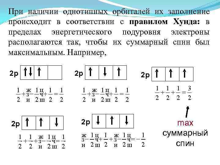При наличии однотипных орбиталей их заполнение происходит в соответствии с правилом Хунда: в пределах