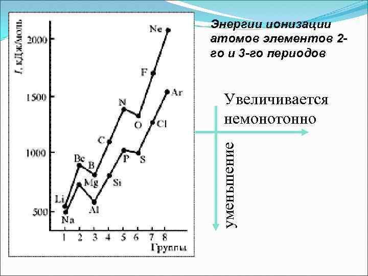 Энергии ионизации атомов элементов 2 го и 3 -го периодов уменьшение Увеличивается немонотонно