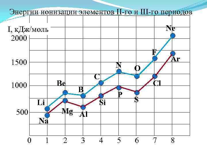 Энергии ионизации элементов II-го и III-го периодов Ne I, к. Дж/моль 2000 F 1500
