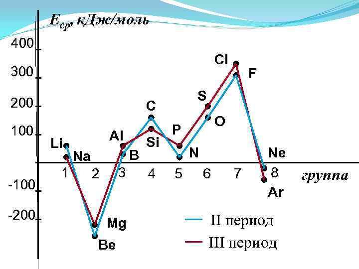 Еср, к. Дж/моль 400 Cl 300 200 100 -200 S C Li 1 Al