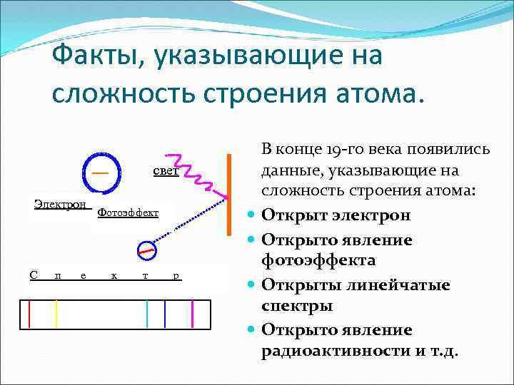 Факты, указывающие на сложность строения атома. В конце 19 -го века появились свет Электрон